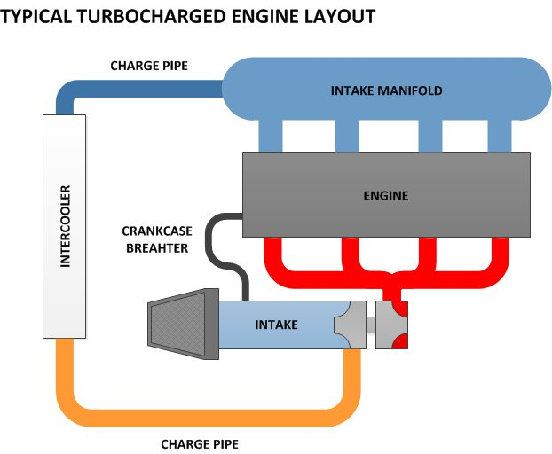 Typical Turbocharged Engine Layout