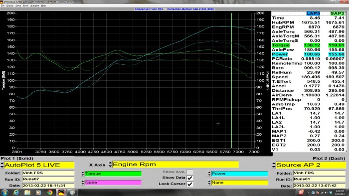 This graph compares the mostly stock stock (just a MillTek sport primary cat-back exhaust) FR-S with the final tune