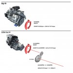 What is Horsepower? Torque? An Explanation You Can Actually Understand.