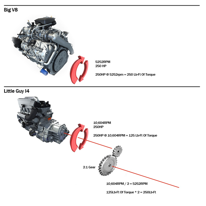 As you can see, the power is the same, and as a result the wheel torque when speed is matched by the gear, is also the same.