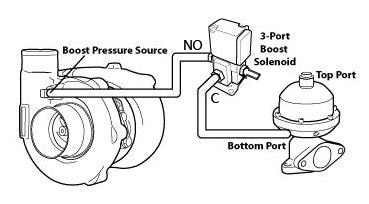 Simple plumbing of a 3 port boost control solenoid for an external wastegate. Base image credit: COBB