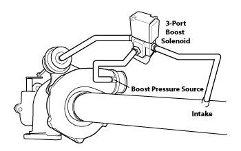 "Internal boost control solenoid plumbing layout, wastegate actuator being ""COMMON"" and boost pressure source being ""NORMALLY OPEN"" Photo Credit: COBB"