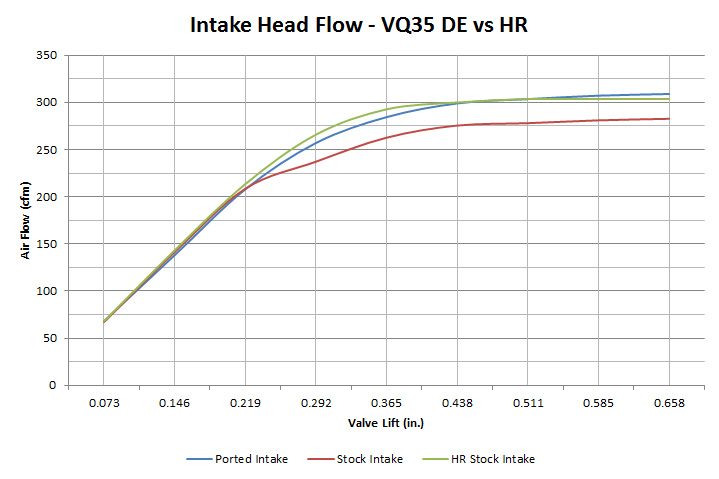 VQ35 HR vs DE Head Flow