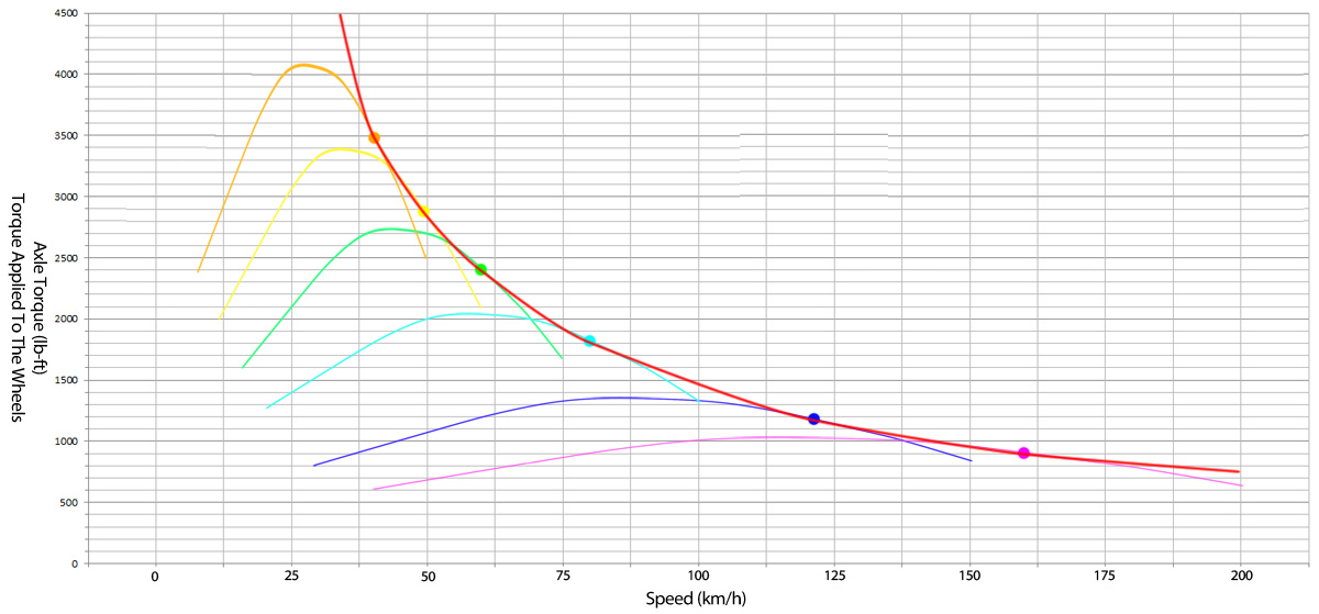 Understanding Torque And Horsepower – Let's Try This Again with Tractive Force